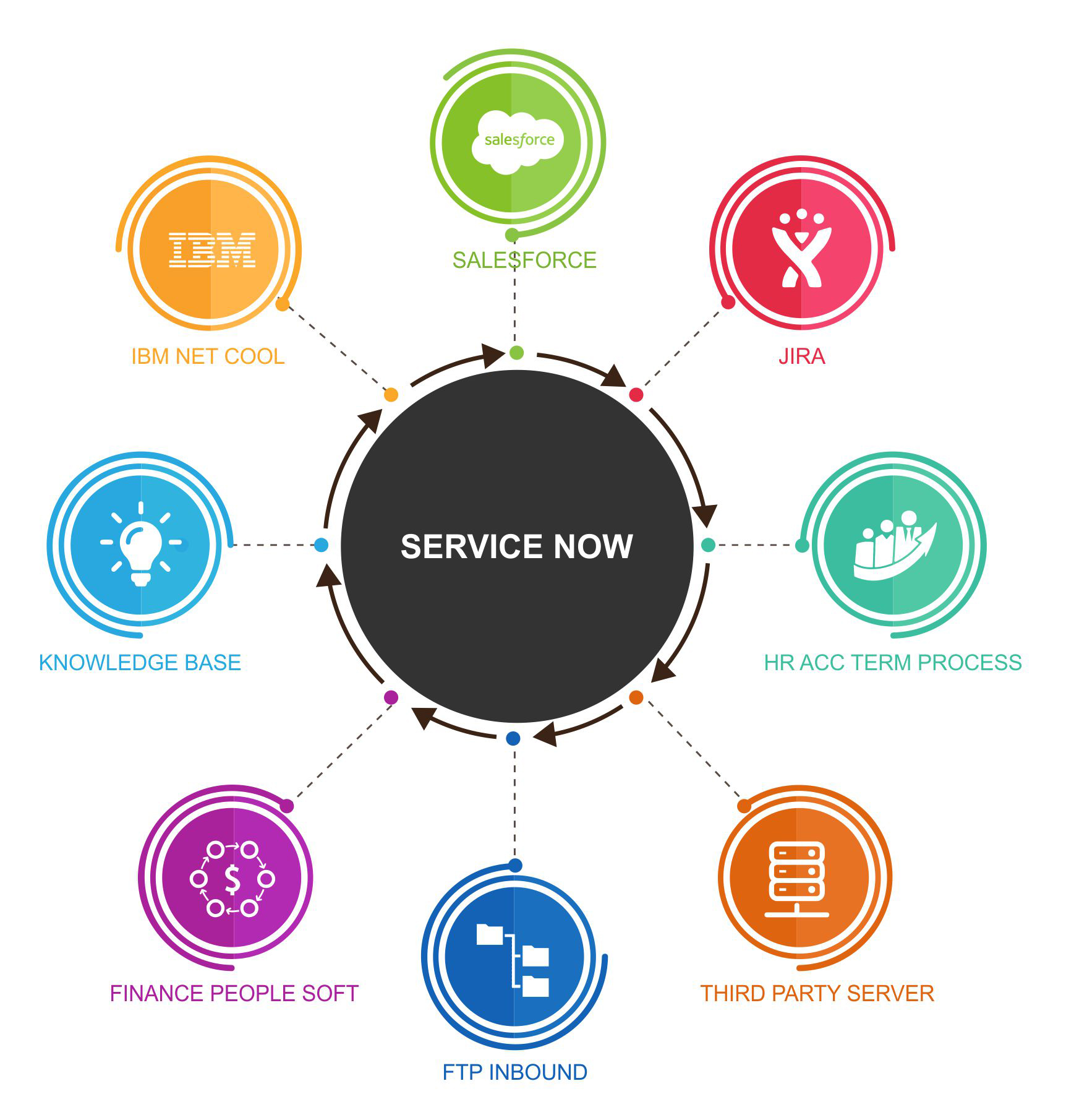 ServiceNow - Hoffensoft